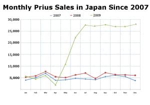Prius Japan Sales full year 2009 re-size